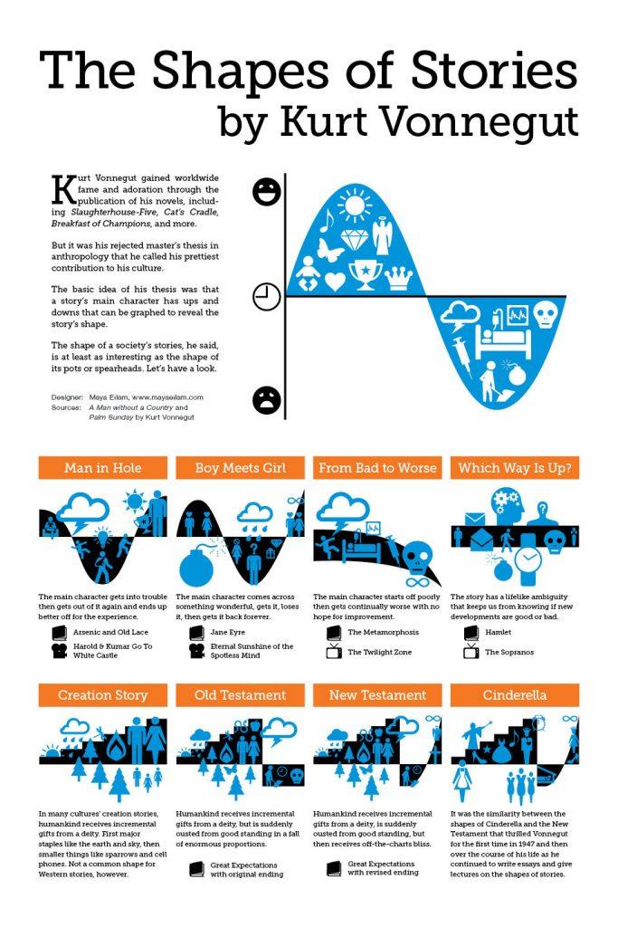 HistoriasVonnegut--Infografia--MayaEilam